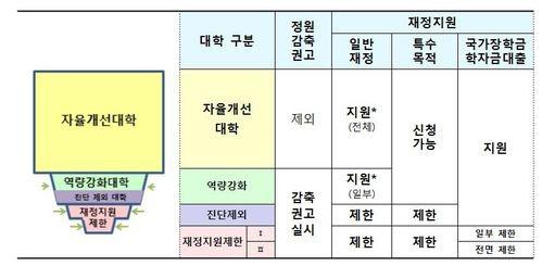 경복대학교, 교육부 대학기본역량진단평가 '예비 자율개선대학' 선정